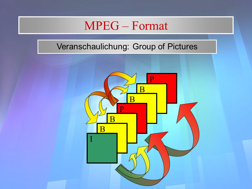 P B MPEG – Format Veranschaulichung: Group of Pictures B P B B I