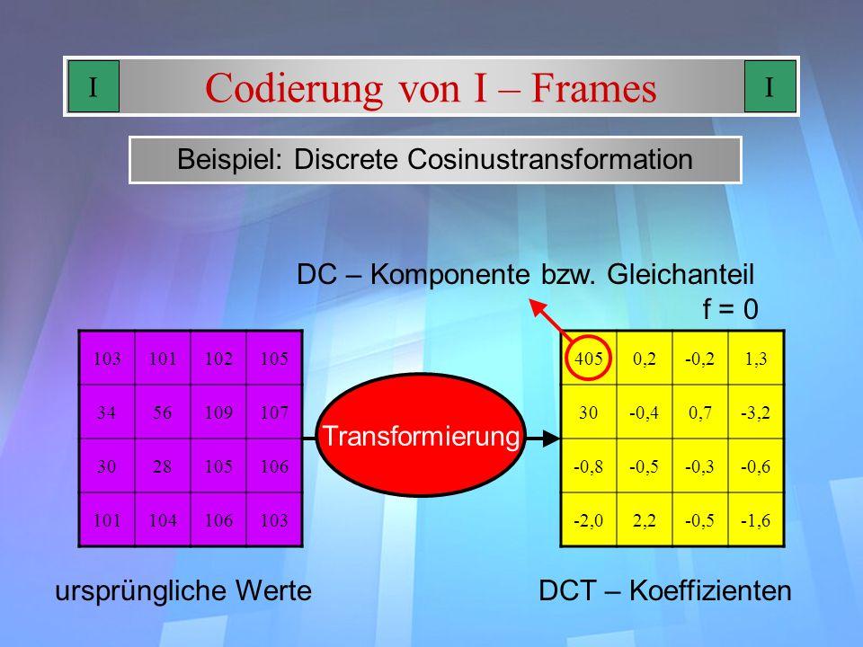 Codierung von I – Frames Beispiel: Discrete Cosinustransformation 103101102105 3456109107 3028105106 101104106103 ursprüngliche Werte 4050,2-0,21,3 30