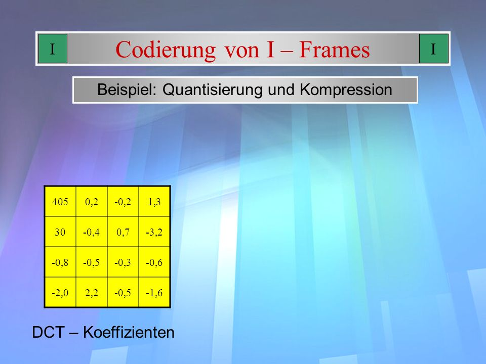 Codierung von I – Frames Beispiel: Quantisierung und Kompression 4050,2-0,21,3 30-0,40,7-3,2 -0,8-0,5-0,3-0,6 -2,02,2-0,5-1,6 DCT – Koeffizienten II