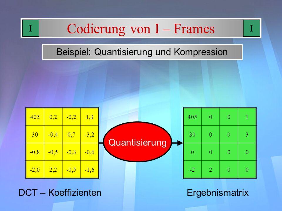Codierung von I – Frames Beispiel: Quantisierung und Kompression 4050,2-0,21,3 30-0,40,7-3,2 -0,8-0,5-0,3-0,6 -2,02,2-0,5-1,6 DCT – Koeffizienten 4050