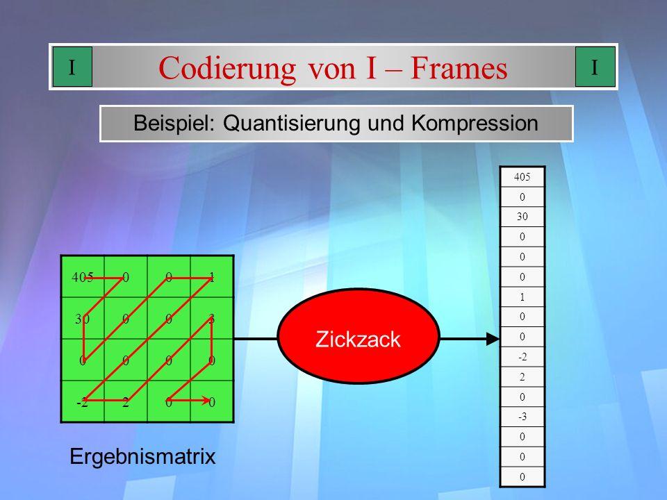 Codierung von I – Frames Beispiel: Quantisierung und Kompression 405001 30003 0000 -2200 Ergebnismatrix Zickzack 405 0 30 0 0 0 1 0 0 -2 2 0 -3 0 0 0