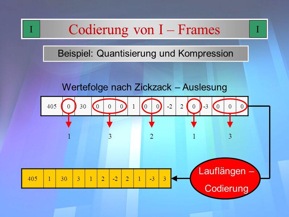 Codierung von I – Frames Beispiel: Quantisierung und Kompression 405030000100-220-3000 Wertefolge nach Zickzack – Auslesung 13231 405130312-221-33 Lau