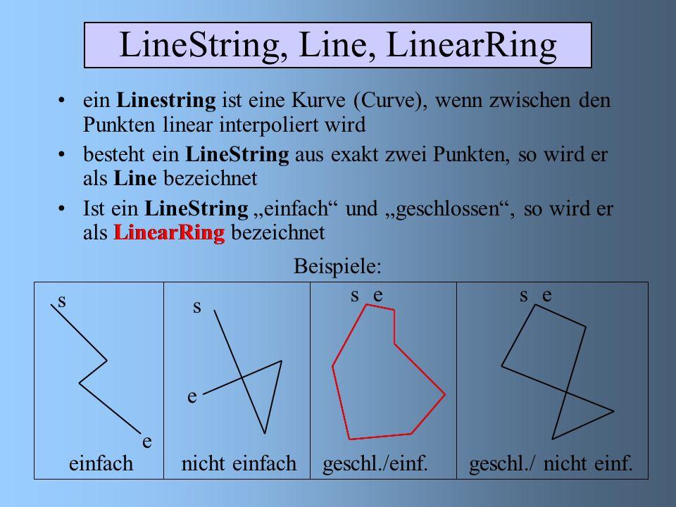 LineString, Line, LinearRing ein Linestring ist eine Kurve (Curve), wenn zwischen den Punkten linear interpoliert wird besteht ein LineString aus exakt zwei Punkten, so wird er als Line bezeichnet Ist ein LineString einfach und geschlossen, so wird er als LinearRing bezeichnet einfachnicht einfach geschl./einf.geschl./ nicht einf.