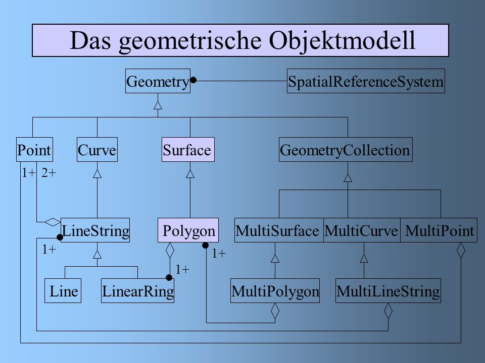 Das geometrische Objektmodell GeometrySpatialReferenceSystem PointCurveSurfaceGeometryCollection LineString LineLinearRing PolygonMultiSurfaceMultiCurve MultiPoint MultiPolygonMultiLineString 1+2+ 1+