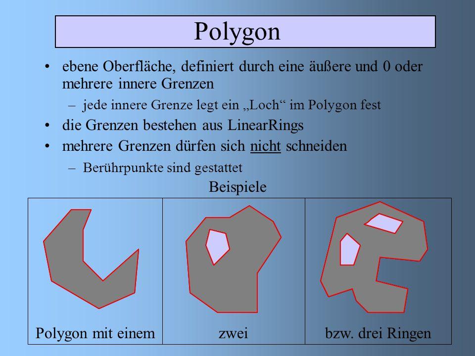 Polygon ebene Oberfläche, definiert durch eine äußere und 0 oder mehrere innere Grenzen –jede innere Grenze legt ein Loch im Polygon fest die Grenzen bestehen aus LinearRings mehrere Grenzen dürfen sich nicht schneiden –Berührpunkte sind gestattet Beispiele Polygon mit einemzweibzw.