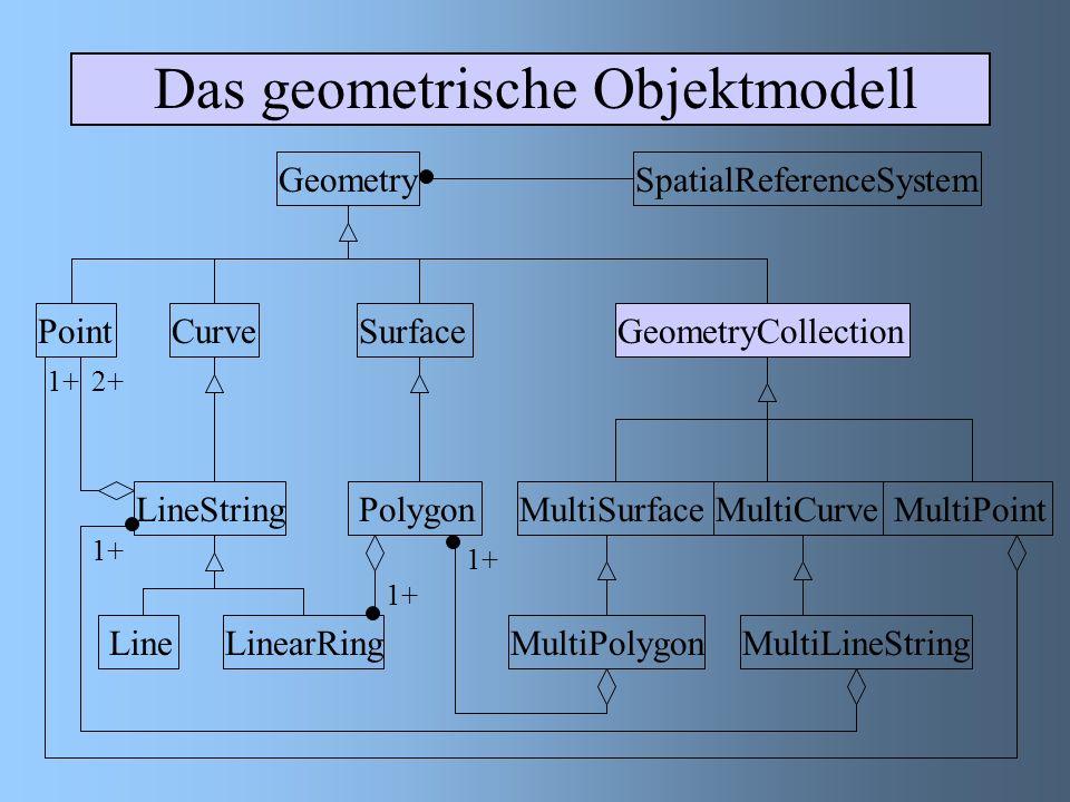 MultiPolygon Subklasse, deren Elemente Polygone sind Kennzeichen : Die Innenräume und die Grenzen zweier Polygone dieser Klasse dürfen sich nicht schneiden Sie dürfen sich an einer begrenzten Anzahl von Punkten berühren MultiPolygon besteht aus einer geordneten, geschlossenen Ansammlung von Punkten Die inneren Bereiche dieser Klasse sind nicht zusammenhängend Die Anzahl der inneren Bereiche entspricht der Anzahl der Polygone