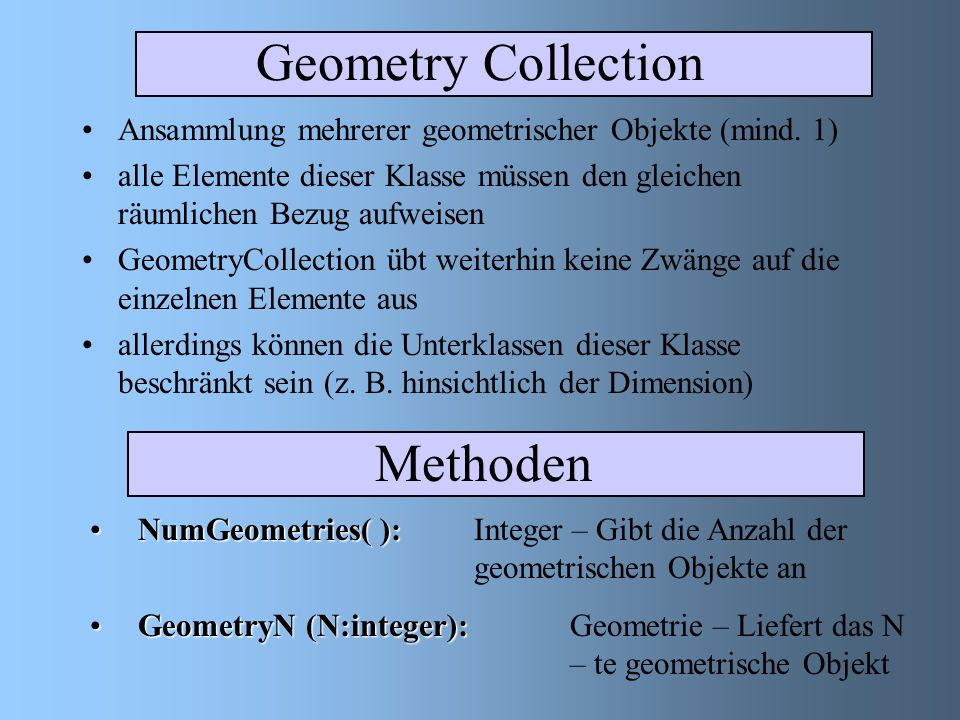 Das geometrische Objektmodell GeometrySpatialReferenceSystem PointCurveSurfaceGeometryCollection LineString LineLinearRing PolygonMultiSurfaceMultiCurve MultiPoint MultiPolygonMultiLineString 1+2+ 1+