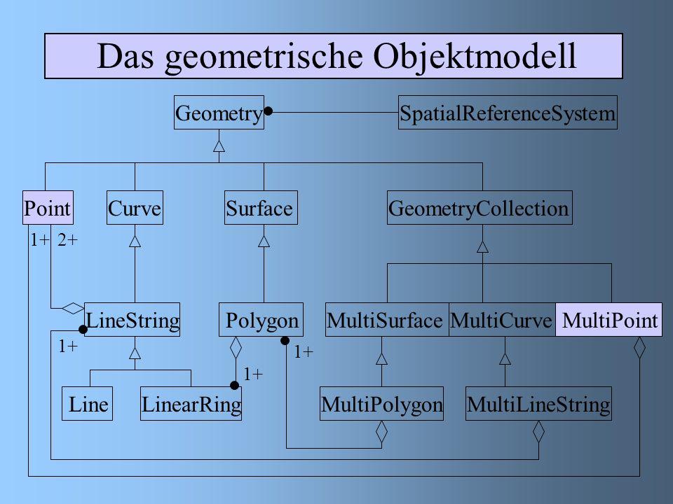 MultiCurve 1 – dimensionale Geometrie Elemente dieser Subklasse sind Kurven Die Klasse wird als einfach bezeichnet, wenn alle Elemente einfach sind Schnittpunkte dürfen nur in der Begrenzung zweier Elemente vorkommen Begrenzung dieser Klasse sind all diejenigen Punkte, welche in einer ungeraden Anzahl der Teilelemente vorkommen MultiCurve gilt als geschlossen, wenn alle Teilelemente geschlossensind Methoden IsClosed ( ):Integer IsClosed ( ): Integer = Returns 1(TRUE), wenn Startp.() = Endp.() Length ( ): DoubleLength ( ): Double = Gibt die Länge der Multicurve an