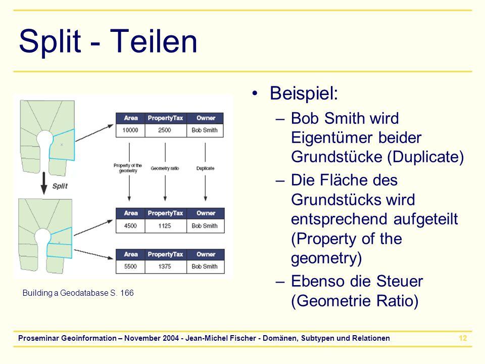 Proseminar Geoinformation – November 2004 - Jean-Michel Fischer - Domänen, Subtypen und Relationen12 Split - Teilen Beispiel: –Bob Smith wird Eigentüm