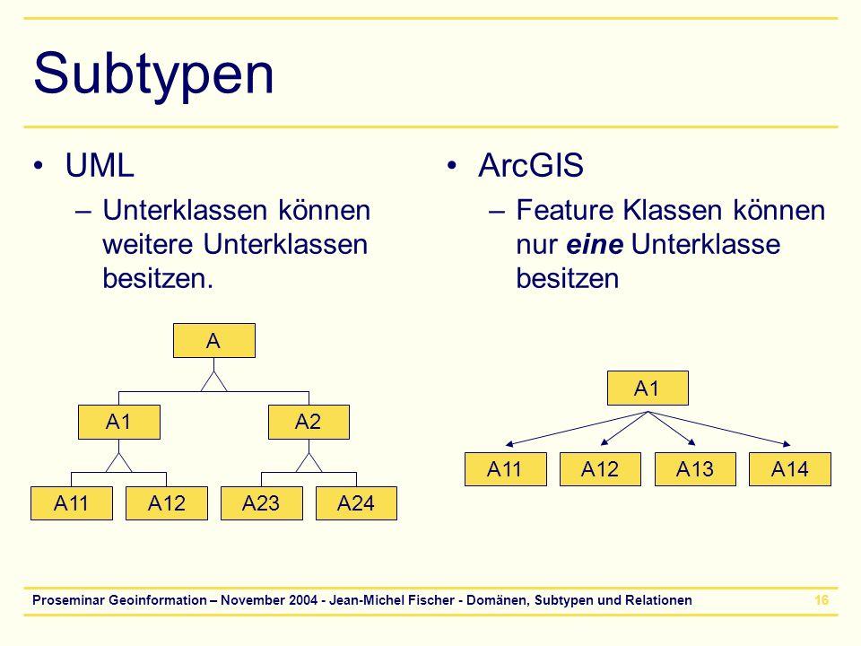 Proseminar Geoinformation – November 2004 - Jean-Michel Fischer - Domänen, Subtypen und Relationen16 Subtypen ArcGIS –Feature Klassen können nur eine