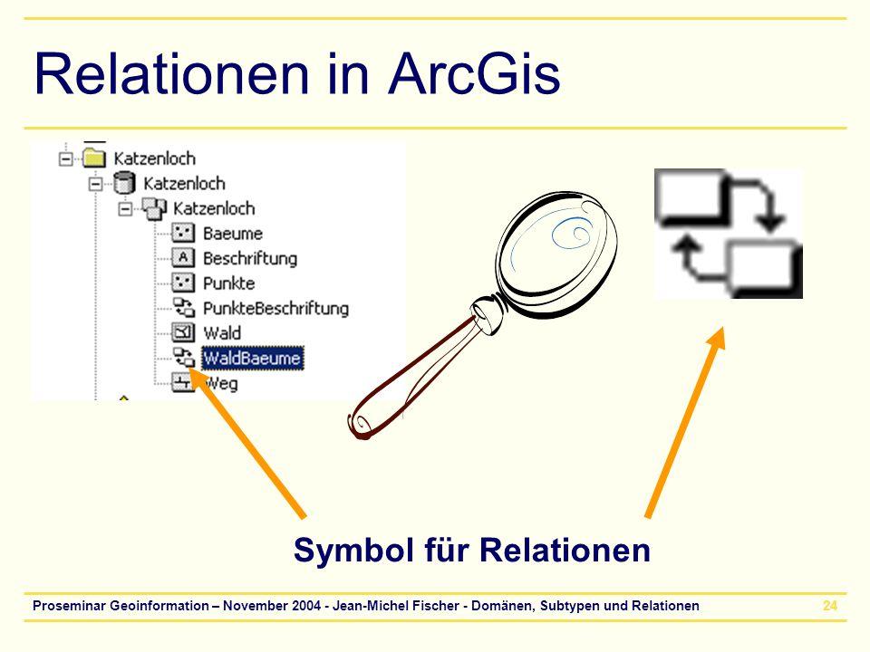 Proseminar Geoinformation – November 2004 - Jean-Michel Fischer - Domänen, Subtypen und Relationen24 Relationen in ArcGis Symbol für Relationen