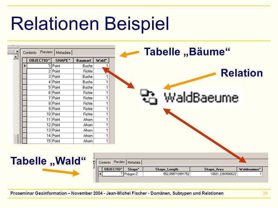 Proseminar Geoinformation – November 2004 - Jean-Michel Fischer - Domänen, Subtypen und Relationen25 Relationen Beispiel Relation Tabelle Bäume Tabell