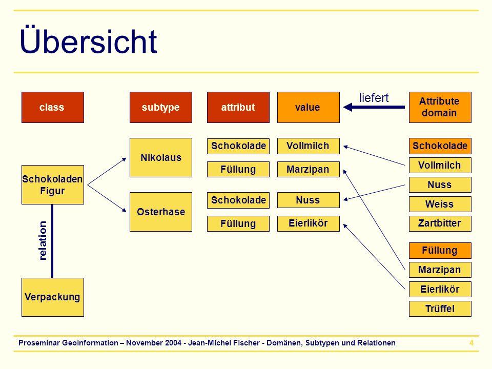 Proseminar Geoinformation – November 2004 - Jean-Michel Fischer - Domänen, Subtypen und Relationen5 Schauplatz ArcCatalog Die Datenstrukturen –Subtypen –Relationen –Domains Werden in ArcCatalog erzeugt und geändert.