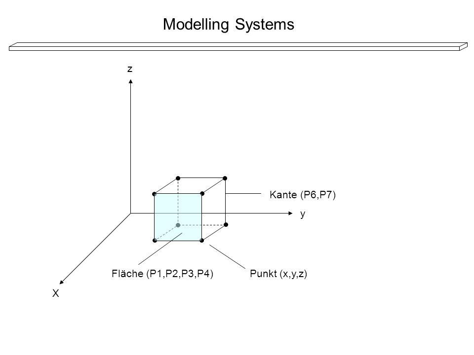 X y z Punkt (x,y,z) Kante (P6,P7) Fläche (P1,P2,P3,P4)