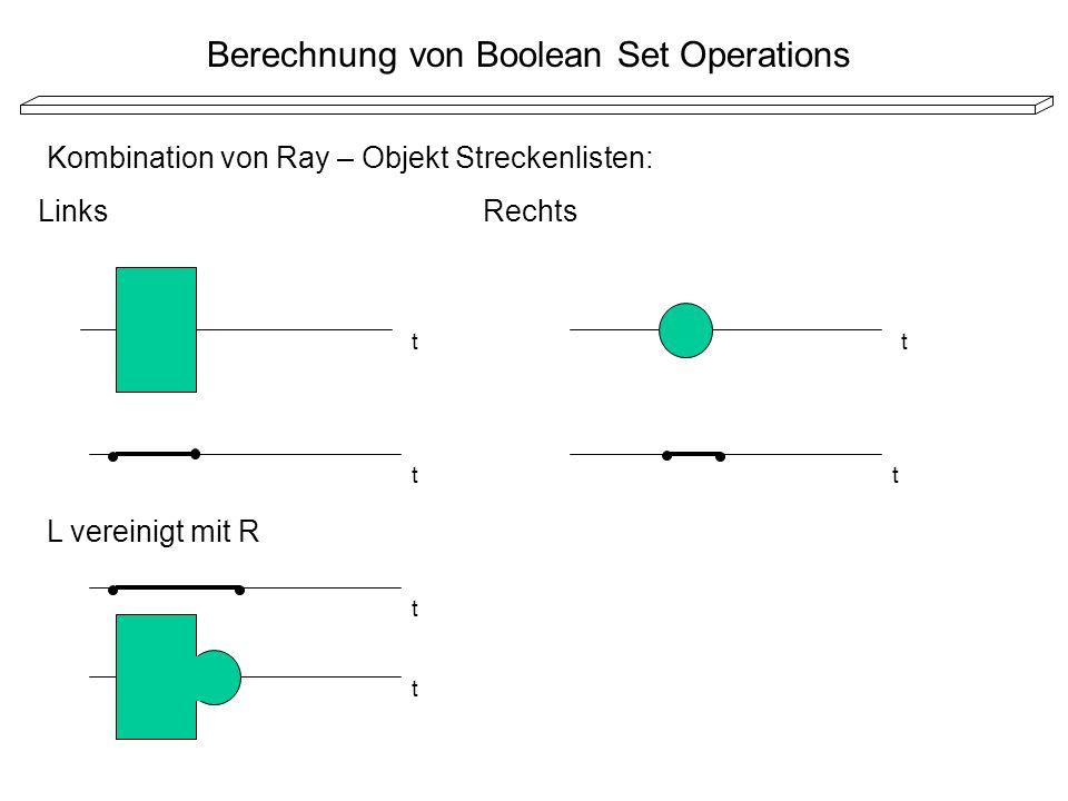 Berechnung von Boolean Set Operations LinksRechts L vereinigt mit R t t t t t t Kombination von Ray – Objekt Streckenlisten: