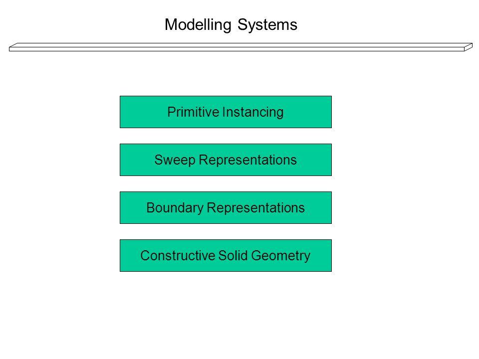 Primitive Instancing Modelling Systems Funktionsweise: Modelliert wird mit Hilfe einfacher 3D Formen - Primitives Komplexere Körper werden mit Hilfe von Parametern realisiert Bsp.:Zahnrad Primitives:Zylinderscheibe Parameter:Dicke Durchmesser Durchmesser Drehpunkt Drehpunkt Anzahl der Zähne