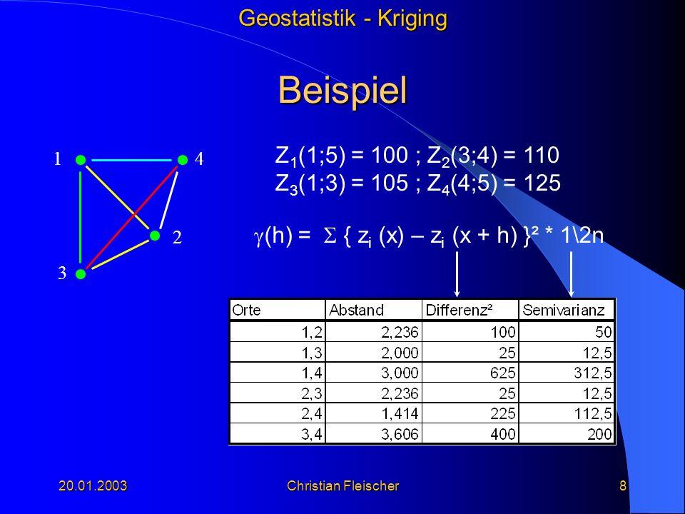 Geostatistik - Kriging 20.01.2003Christian Fleischer8 Beispiel 14 3 2 Z 1 (1;5) = 100 ; Z 2 (3;4) = 110 Z 3 (1;3) = 105 ; Z 4 (4;5) = 125 (h) = { z i
