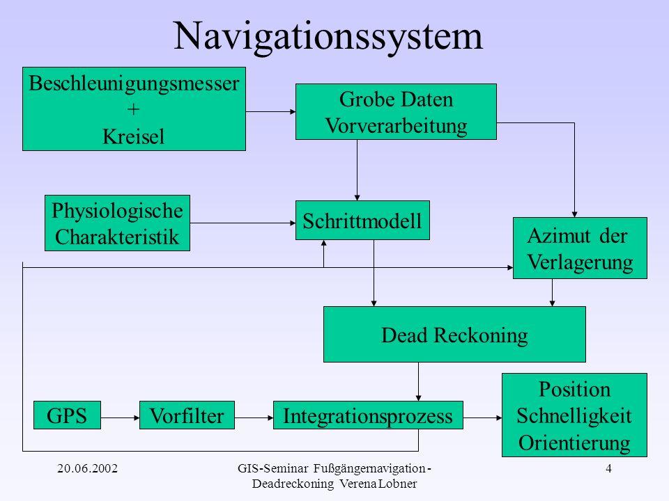 20.06.2002GIS-Seminar Fußgängernavigation - Deadreckoning Verena Lobner 5 PND (Pedestrian Navigation Device) Zusammensetzung: ·digitaler magn.
