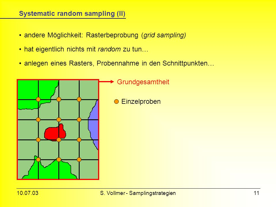 10.07.03S. Vollmer - Samplingstrategien10 Grundgesamtheit Systematic random sampling (I) 1110 1 234 5678 912 13141516 17181920 Aufteilung der GG in N
