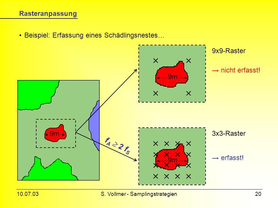 10.07.03S. Vollmer - Samplingstrategien19 Abtasttheorem diese sind im sog. Abtasttheorem definiert… um die gezeigten Probleme zu lösen müssen Bedingun