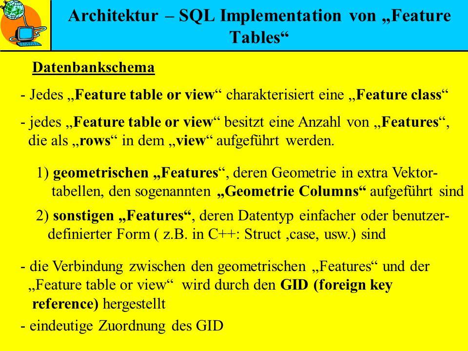Architektur – SQL Implementation von Feature Tables Datenbankschema - Jedes Feature table or view charakterisiert eine Feature class - jedes Feature t