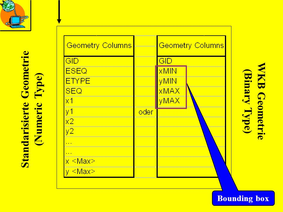 Standarisierte Geometrie (Numeric Type) WKB Geometrie (Binary Type) Bounding box