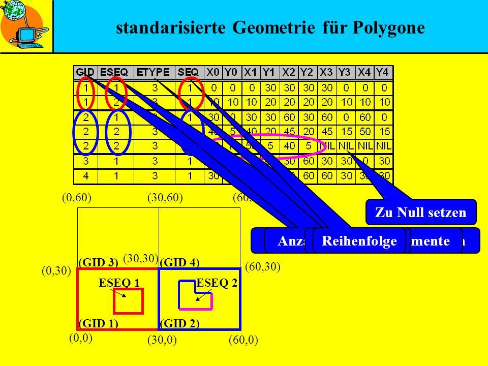 standarisierte Geometrie für Polygone (0,0) (0,30) (60,0)(30,0) (30,30) (30,60)(0,60) (60,30) (60,60) (GID 1) (GID 3) (GID 2) (GID 4) ESEQ 2ESEQ 1 Ein