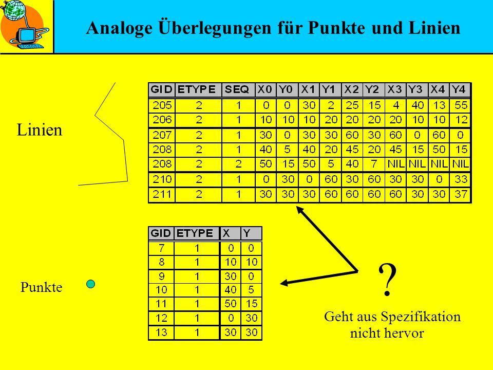 Analoge Überlegungen für Punkte und Linien Linien Punkte ? Geht aus Spezifikation nicht hervor