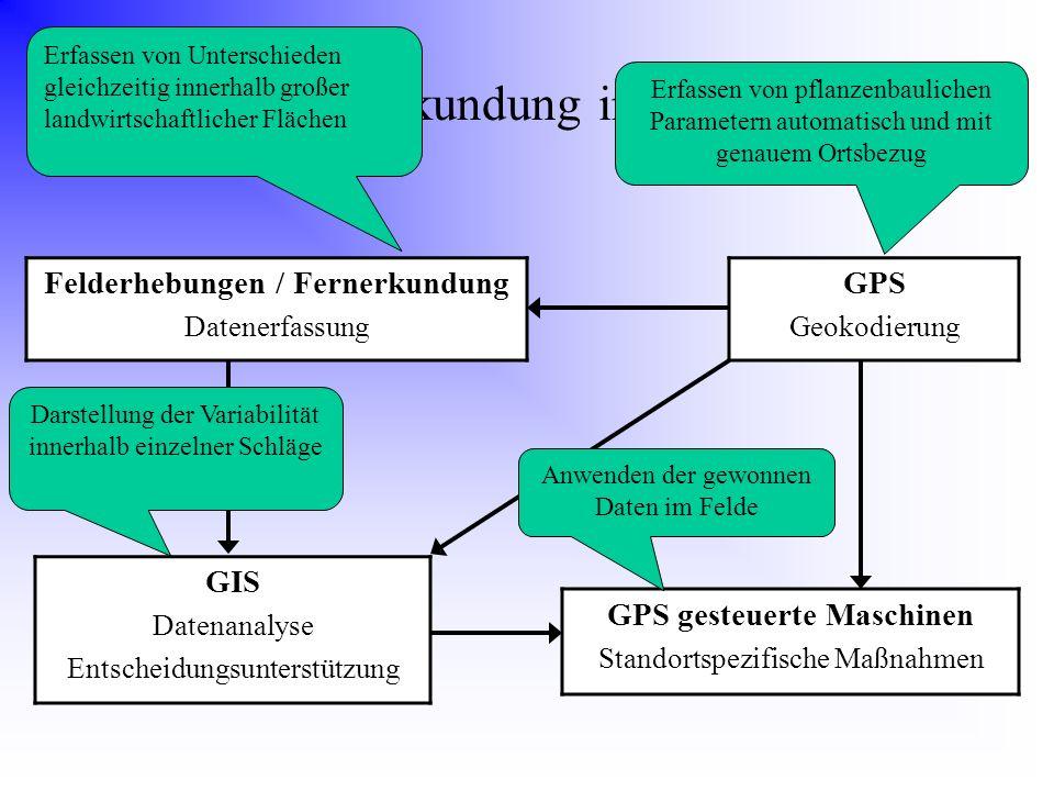 Stellung der Fernerkundung im Precision Farming Felderhebungen / Fernerkundung Datenerfassung GPS Geokodierung GIS Datenanalyse Entscheidungsunterstüt