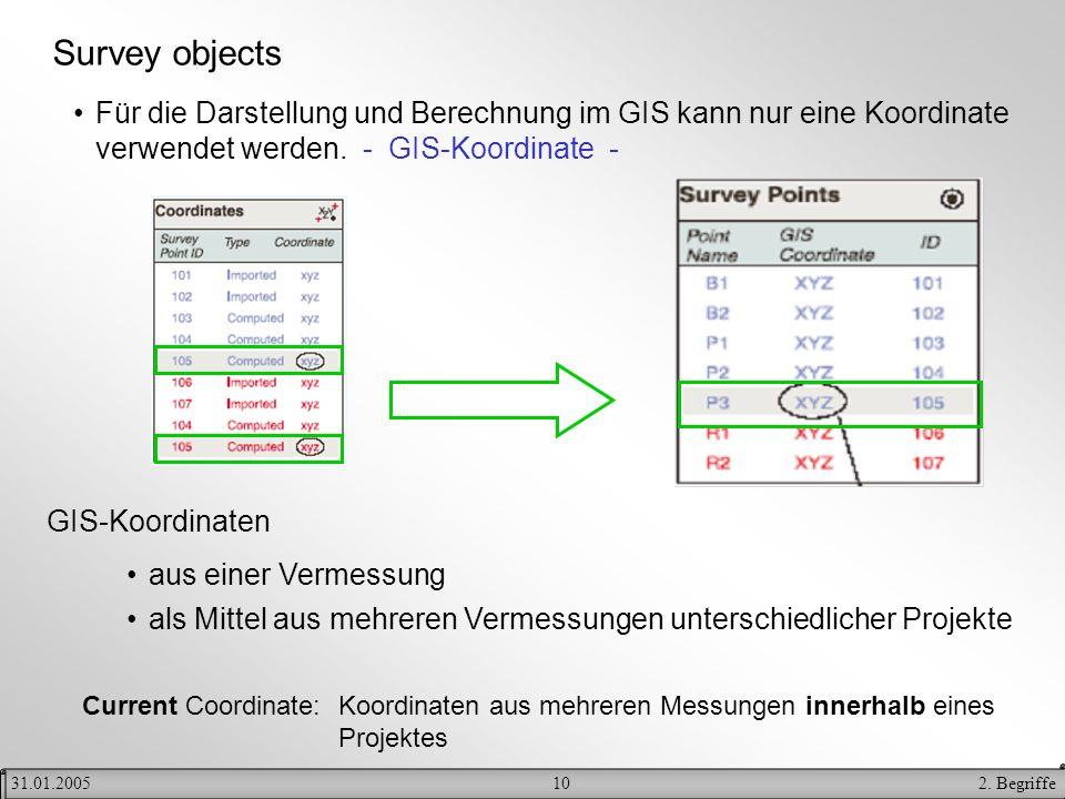 102. Begriffe31.01.2005 Survey objects Für die Darstellung und Berechnung im GIS kann nur eine Koordinate verwendet werden. - GIS-Koordinate - aus ein