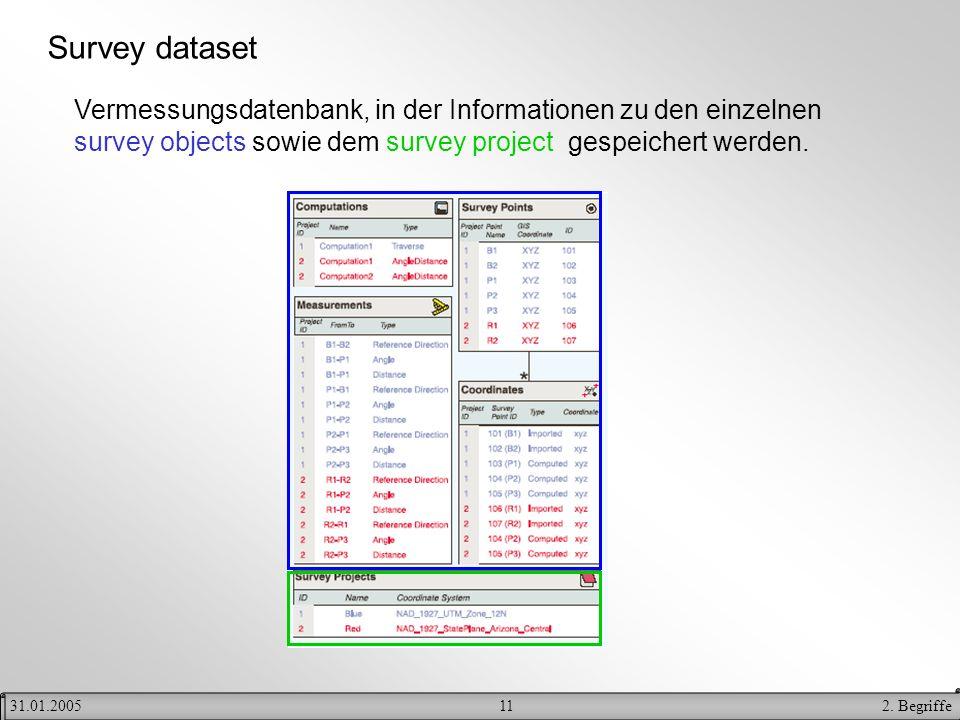 112. Begriffe31.01.2005 Survey dataset Vermessungsdatenbank, in der Informationen zu den einzelnen survey objects sowie dem survey project gespeichert