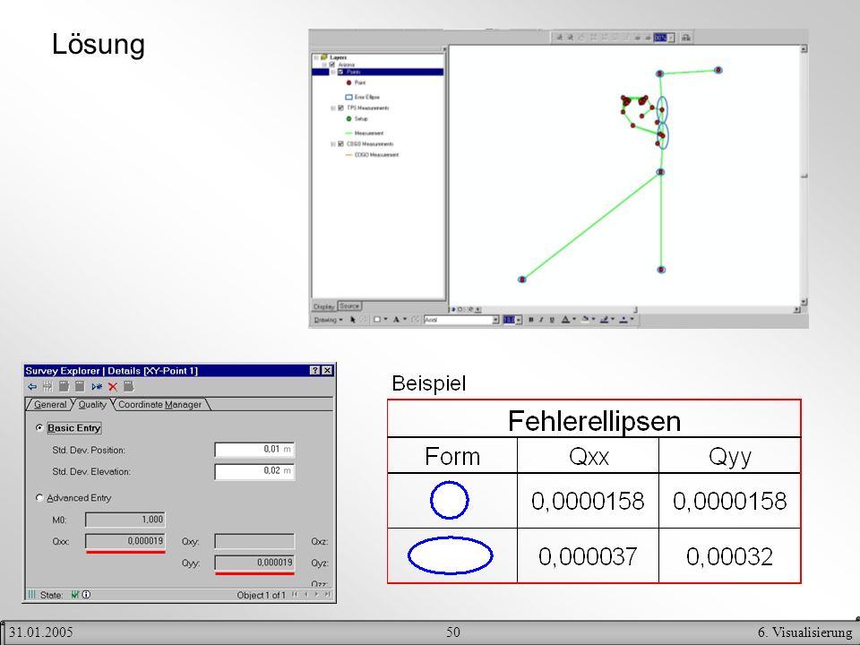 506. Visualisierung31.01.2005 Lösung