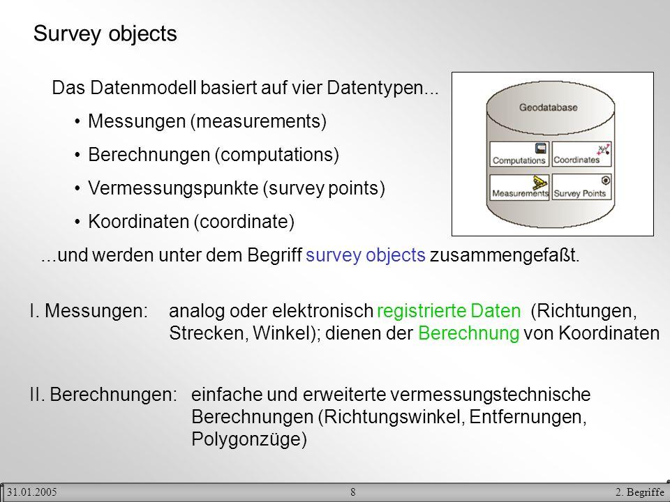 82. Begriffe31.01.2005 Survey objects Das Datenmodell basiert auf vier Datentypen... Messungen (measurements) Berechnungen (computations) Vermessungsp