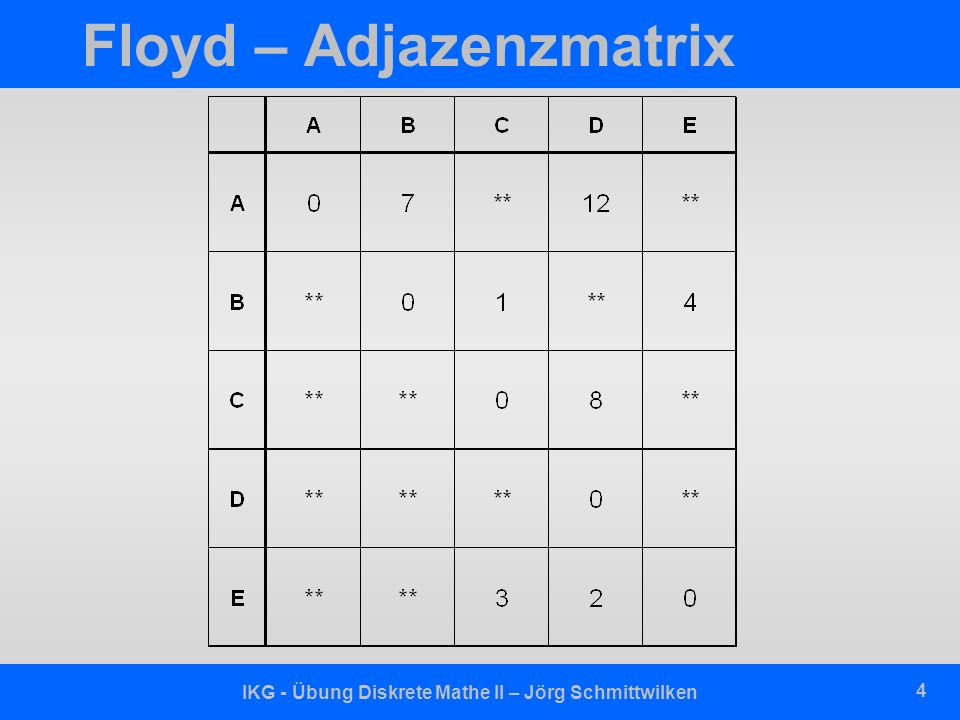 IKG - Übung Diskrete Mathe II – Jörg Schmittwilken 5 Floyd – Graph A B E D C 7 12 2 4 8 1 3