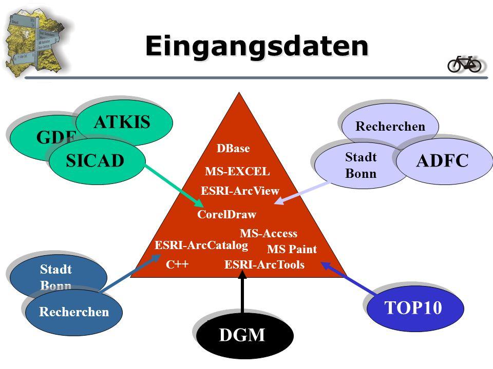 Eingangsdaten ESRI-ArcCatalog MS-EXCEL MS-Access ESRI-ArcView CorelDraw ESRI-ArcTools DBase MS Paint C++ Stadt Bonn Recherchen GDF ATKIS SICAD Recherc