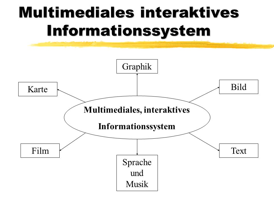 Multimediales interaktives Informationssystem Multimediales, interaktives Informationssystem GraphikBild Text Sprache und Musik Film Karte