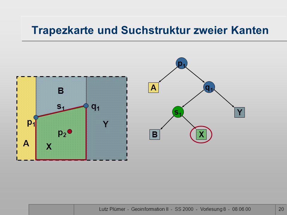 Lutz Plümer - Geoinformation II - SS 2000 - Vorlesung 8 - 08.06.0019 Trapezkarte und Suchstruktur zweier Kanten A q1q1 p1p1 A q1q1 s1s1 s1s1 s1s1 q1q1