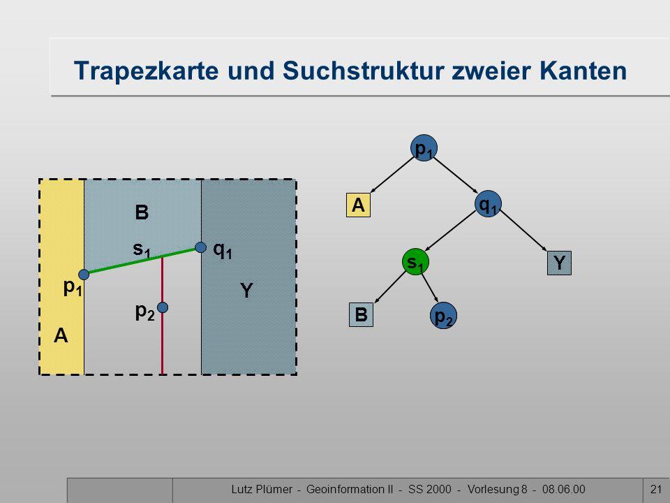 Lutz Plümer - Geoinformation II - SS 2000 - Vorlesung 8 - 08.06.0020 X Trapezkarte und Suchstruktur zweier Kanten A p1p1 A q1q1 s1s1 B B X Y Y p2p2 s1