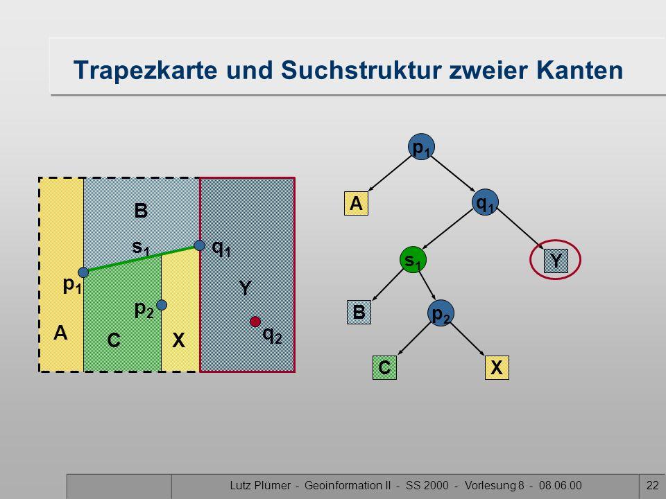 Lutz Plümer - Geoinformation II - SS 2000 - Vorlesung 8 - 08.06.0021 Trapezkarte und Suchstruktur zweier Kanten A B p1p1 A q1q1 s1s1 B Y Y p2p2 p2p2 s