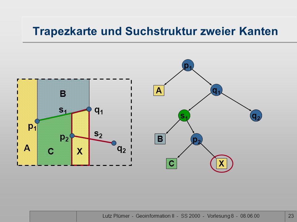 Lutz Plümer - Geoinformation II - SS 2000 - Vorlesung 8 - 08.06.0022 Trapezkarte und Suchstruktur zweier Kanten A B p1p1 A q1q1 s1s1 B Y Y p2p2 C C X