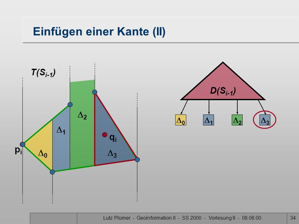 Lutz Plümer - Geoinformation II - SS 2000 - Vorlesung 8 - 08.06.0033 Von T(S i-1 ) und D(S i-1 ) zu T(S i ) und D(S i ) Fall2 Fall 2: s i liegt in meh