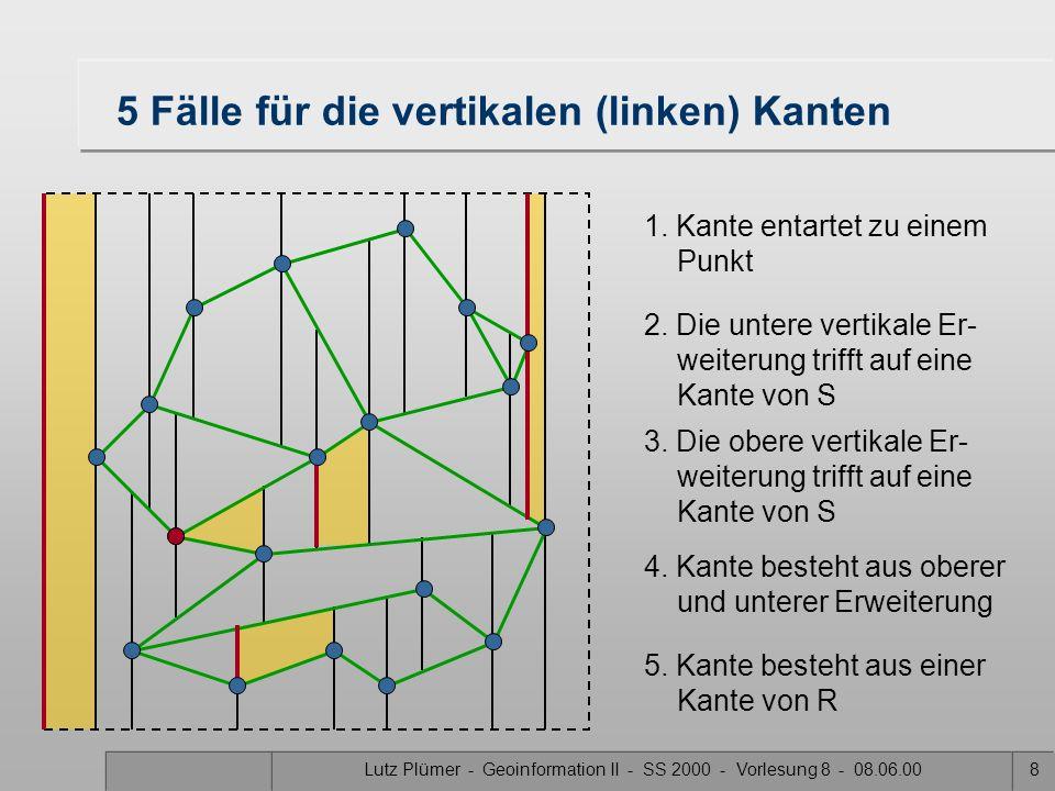 Lutz Plümer - Geoinformation II - SS 2000 - Vorlesung 8 - 08.06.007 Trapezkarte: vereinfachende Annahme Es gibt keine zwei Knoten mit gleicher x-Koord