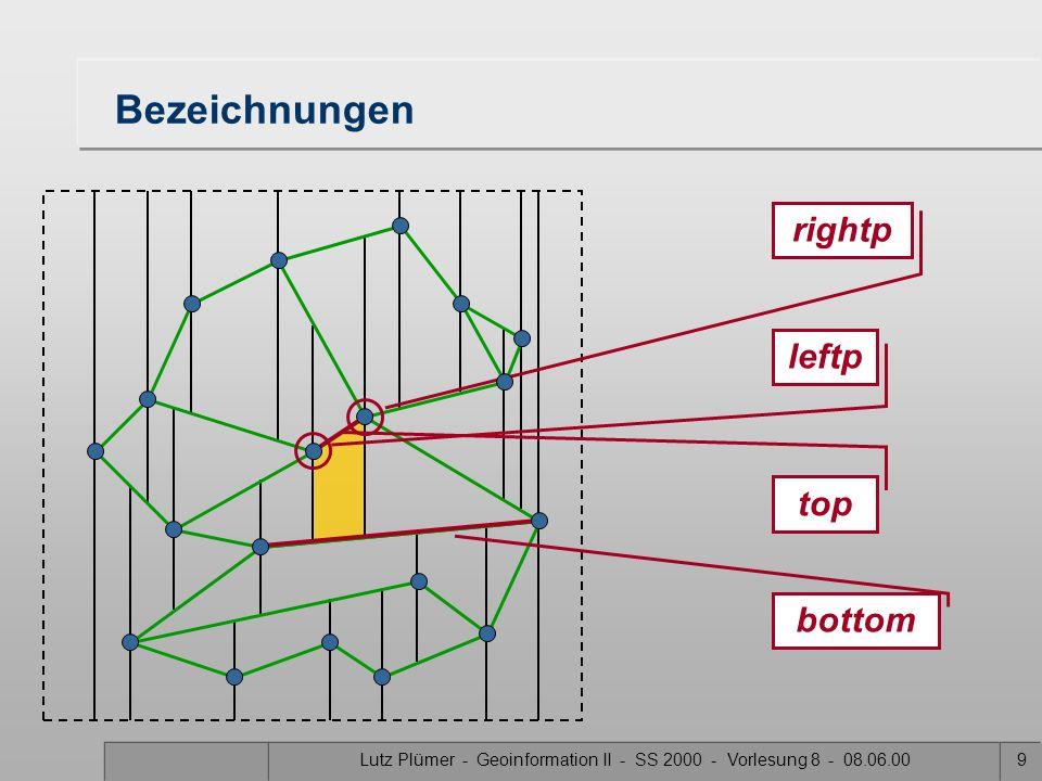 Lutz Plümer - Geoinformation II - SS 2000 - Vorlesung 8 - 08.06.008 5 Fälle für die vertikalen (linken) Kanten 1. Kante entartet zu einem Punkt 2. Die