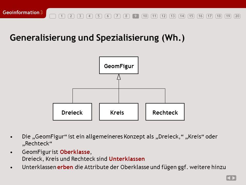 1234567891011121314151617181920 Geoinformation3 Generalisierung und Spezialisierung (Wh.) Die GeomFigur ist ein allgemeineres Konzept als Dreieck, Kre