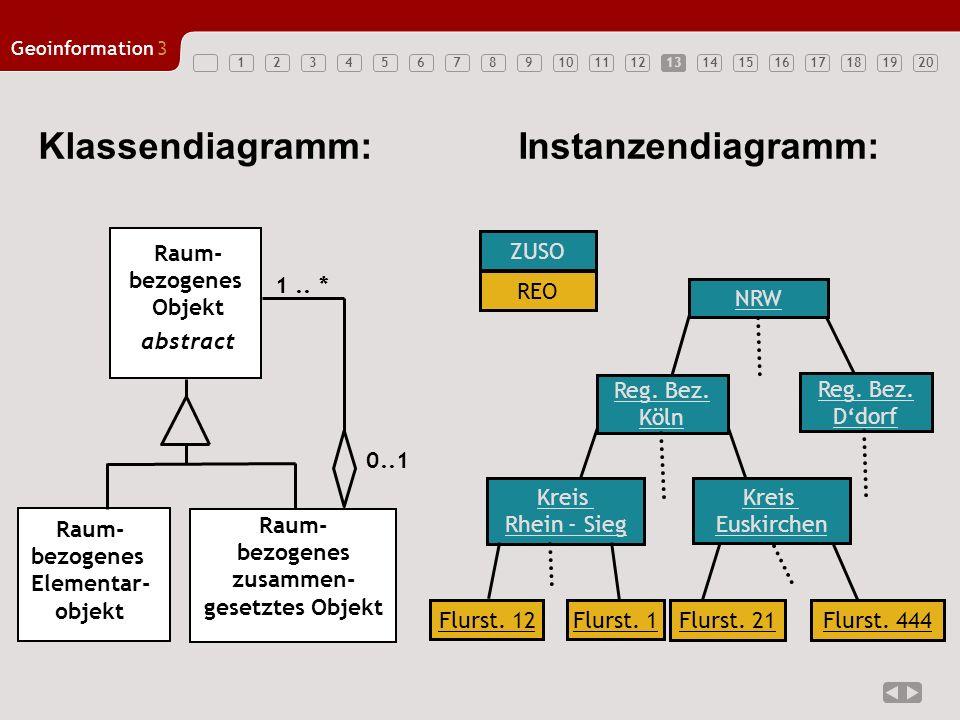 1234567891011121314151617181920 Geoinformation3 13 Klassendiagramm:Instanzendiagramm: REO ZUSO Raum- bezogenes Objekt abstract Raum- bezogenes Element