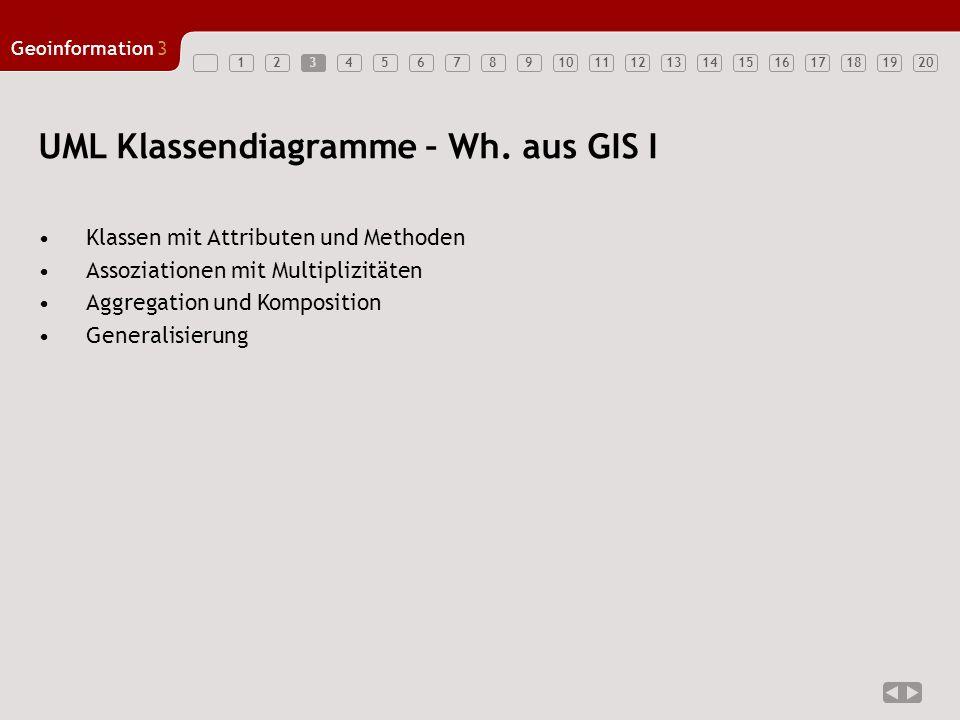 1234567891011121314151617181920 Geoinformation3 3 UML Klassendiagramme – Wh. aus GIS I Klassen mit Attributen und Methoden Assoziationen mit Multipliz