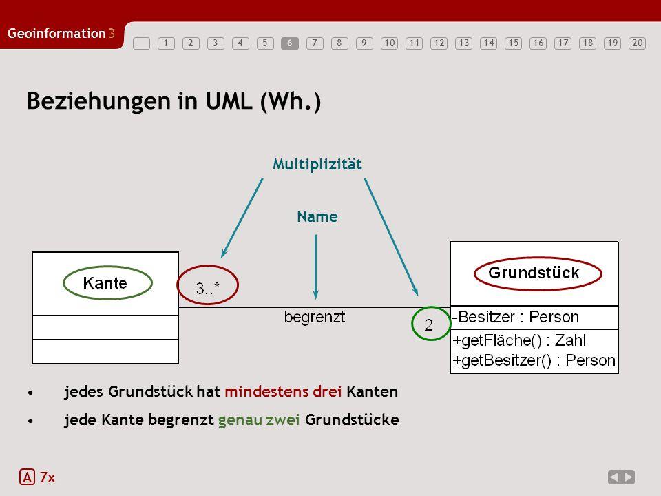 1234567891011121314151617181920 Geoinformation3 6 Beziehungen in UML (Wh.) A 7x Name Multiplizität jedes Grundstück hat mindestens drei Kanten jede Ka