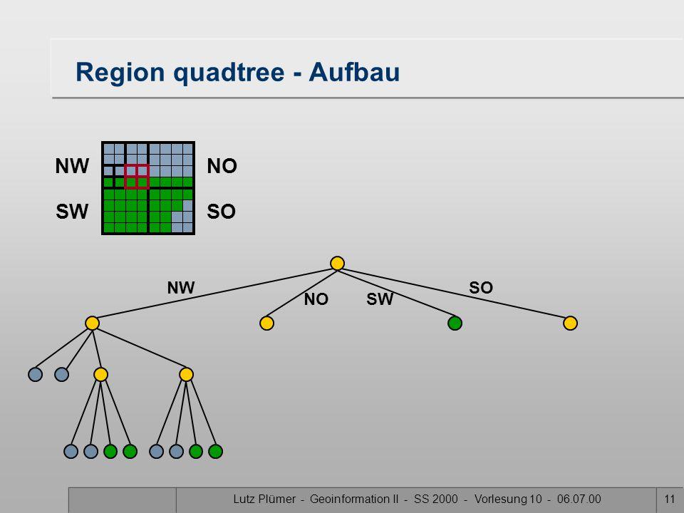 Lutz Plümer - Geoinformation II - SS 2000 - Vorlesung 10 - 06.07.0010 Region quadtree - Aufbau SW SONW NO NWNO SWSO