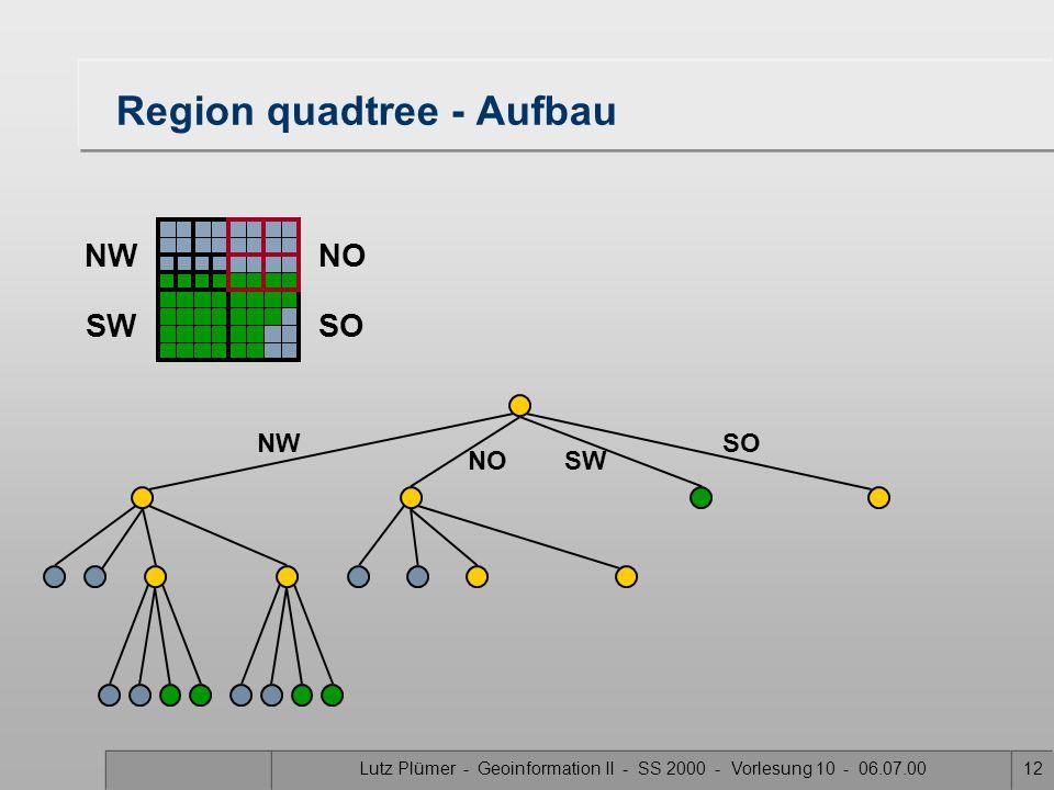 Lutz Plümer - Geoinformation II - SS 2000 - Vorlesung 10 - 06.07.0011 Region quadtree - Aufbau SW SONW NO NWNO SWSO