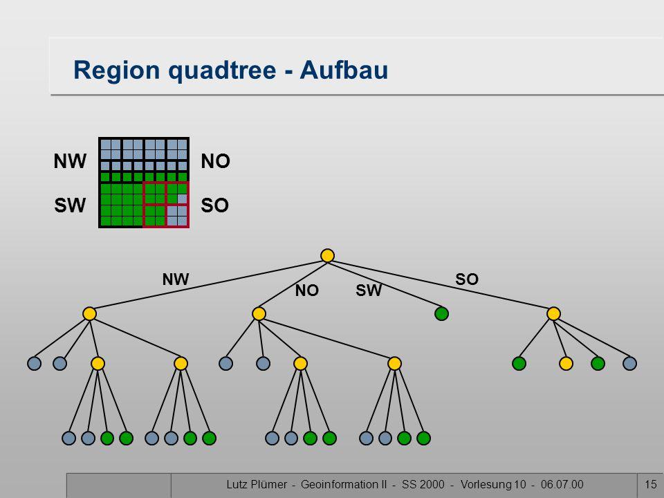 Lutz Plümer - Geoinformation II - SS 2000 - Vorlesung 10 - 06.07.0014 Region quadtree - Aufbau SW SONW NO NWNO SWSO